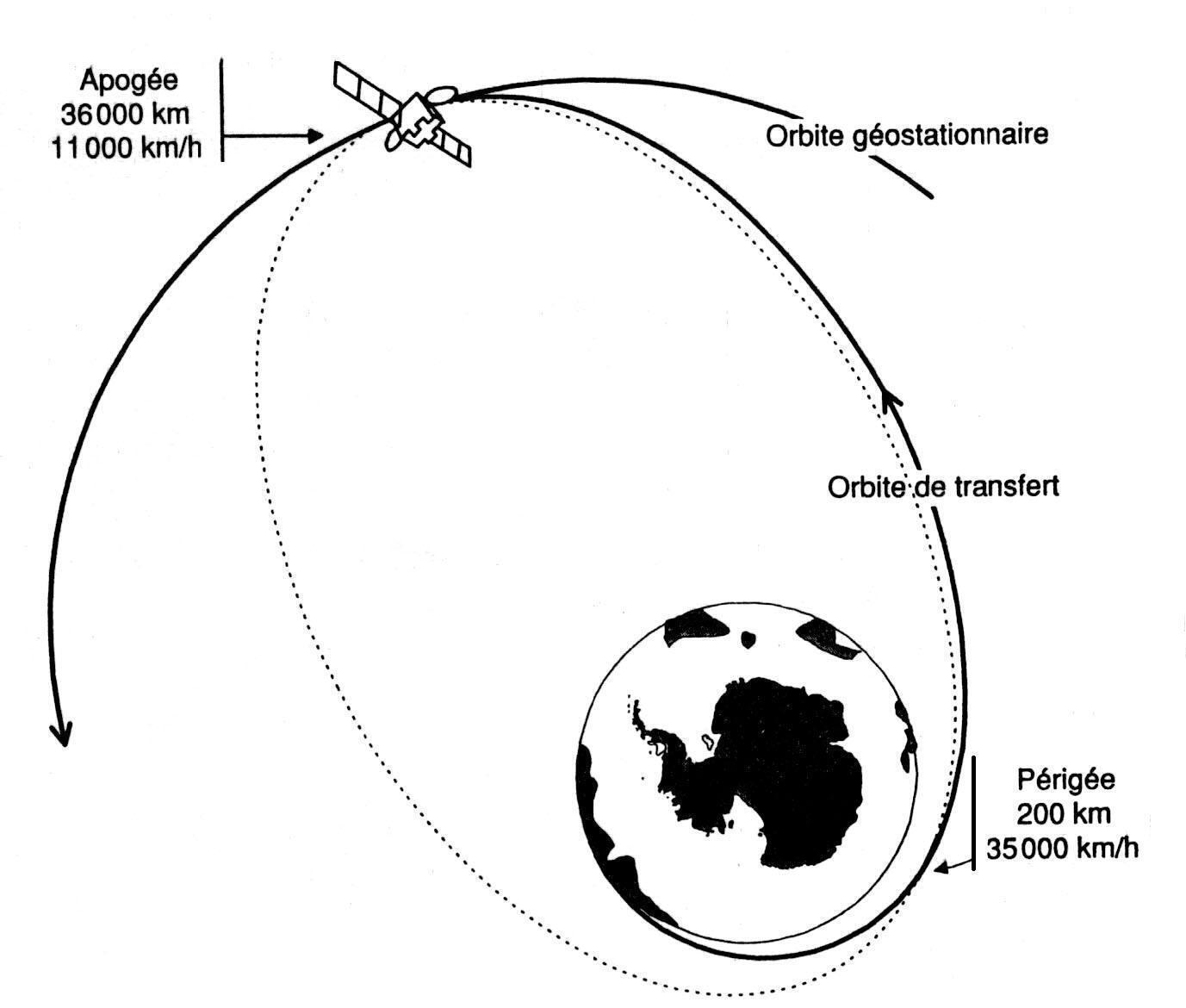 trajectoire satellite geostationnaire
